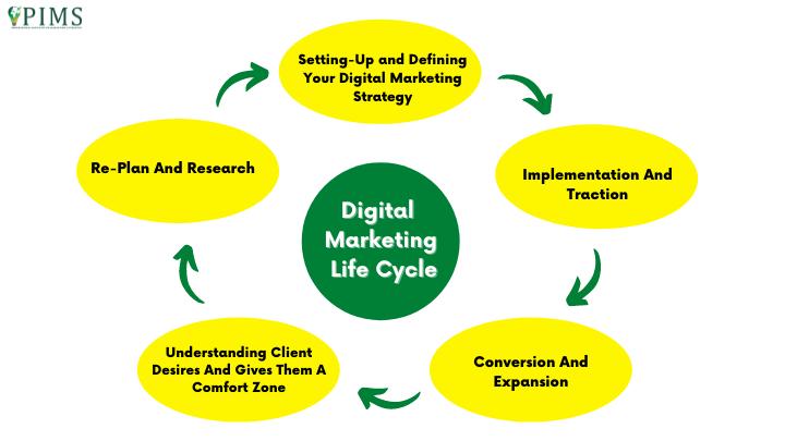 Digital-Marketing-Life-Cycle-1.png